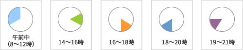 ◆午前中(8~12時)◆14~16時◆16~18時◆18~20時◆19~21時
